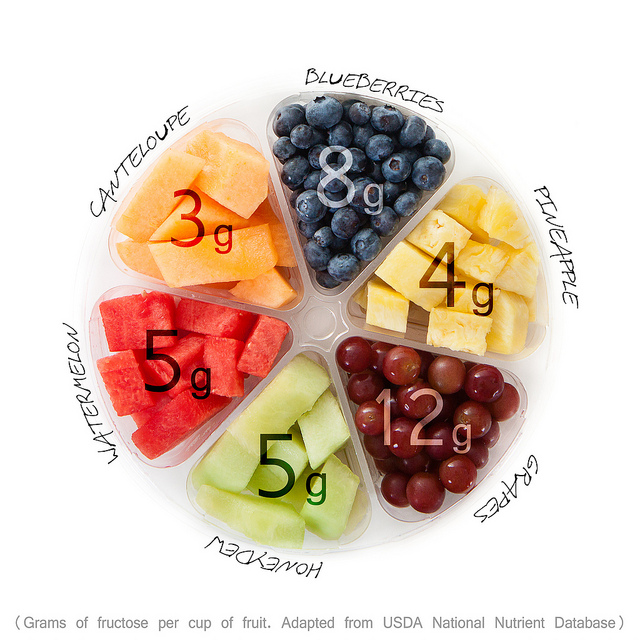 Amount of Fructose in Different Fruits - All About Fructose